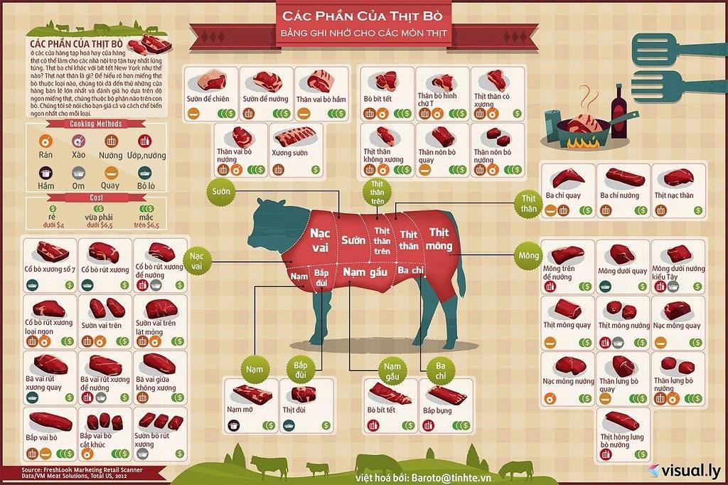 Gợi ý cách chế biến các bộ phận của thịt bò phù hợp để món ăn lúc nào cũng ngon