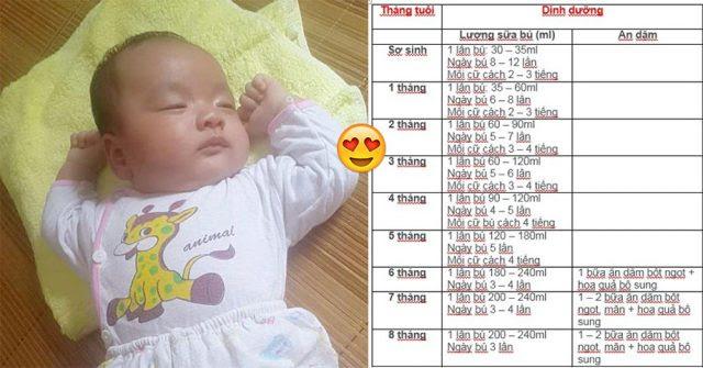 Bảng chuẩn chiều cao, cân nặng, lượng sữa cho bú, giấc ngủ của trẻ 0-12 tháng tuổi